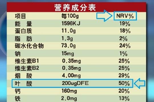 产品包装上的营养成分表,你看得懂吗?