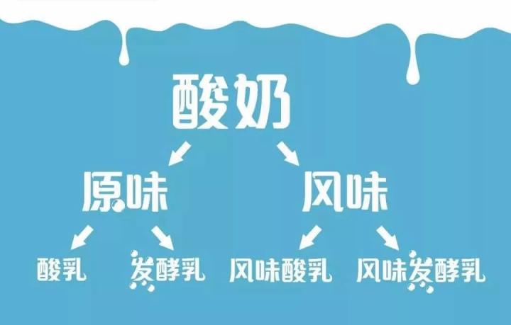 喜旺科普看品名挑选优质酸奶