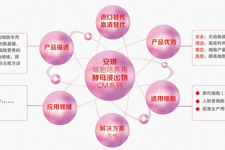 實(shi)現(xian)進口替(ti)代,血清替(ti)代,我(wo)們來真(zhen)的!