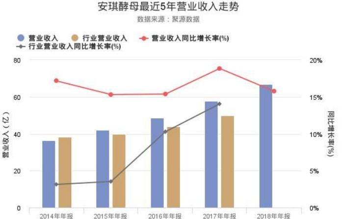 安琪酵母发布2018年度报告