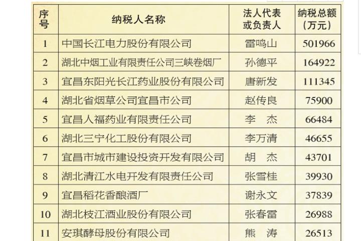 """安琪入围""""2019年度宜昌市纳税百强企业排行榜"""""""