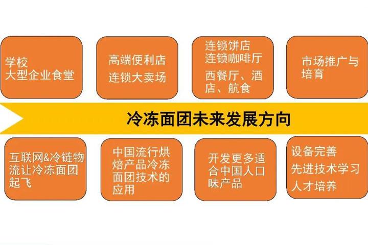 安琪烘焙大讲堂 │ 几十亿级市场的中国冷冻面团的发展趋势与技术难点要点!