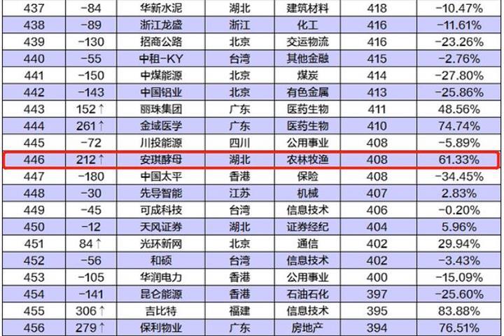 安琪酵母荣膺中国公司市值500强