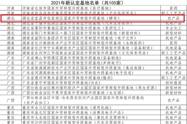 公司(si)被認定為(wei)國家外貿轉型升級基地